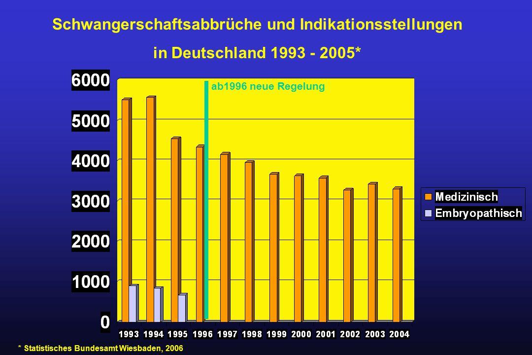 Schwangerschaftsabbrüche und Indikationsstellungen in Deutschland 1993 - 2005* * Statistisches Bundesamt Wiesbaden, 2006 ab1996 neue Regelung