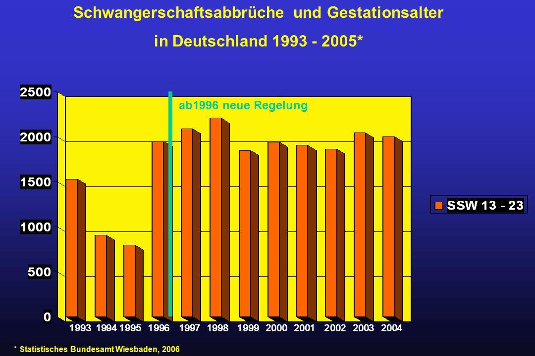 Schwangerschaftsabbrüche und Gestationsalter in Deutschland 1993 - 2005* * Statistisches Bundesamt Wiesbaden, 2006 ab1996 neue Regelung 1993 1994 1995