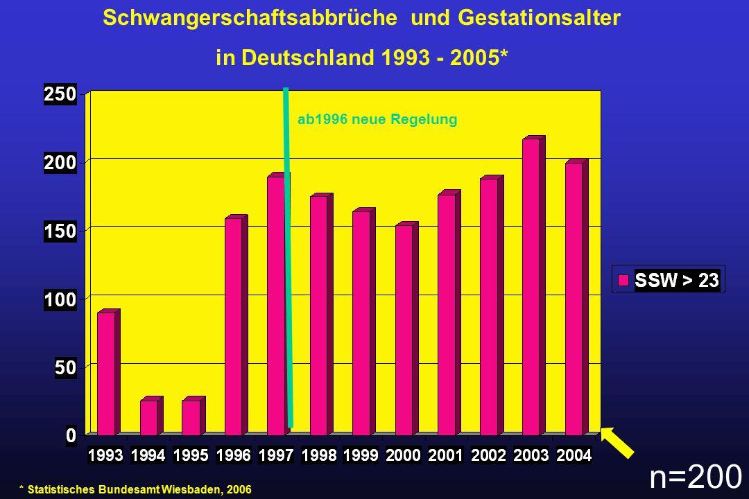 Schwangerschaftsabbrüche und Gestationsalter in Deutschland 1993 - 2005* * Statistisches Bundesamt Wiesbaden, 2006 ab1996 neue Regelung n=200