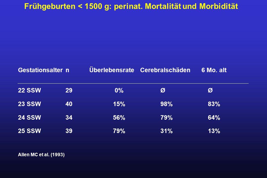 GestationsalternÜberlebensrate Cerebralschäden 6 Mo. alt 22 SSW29 0%ØØ 23 SSW4015%98% 83% 24 SSW3456%79% 64% 25 SSW3979%31% 13% Allen MC et al. (1993)