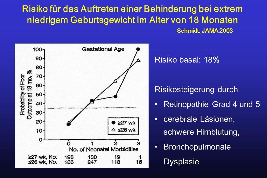 Risiko für das Auftreten einer Behinderung bei extrem niedrigem Geburtsgewicht im Alter von 18 Monaten Schmidt, JAMA 2003 Risiko basal: 18% Risikostei