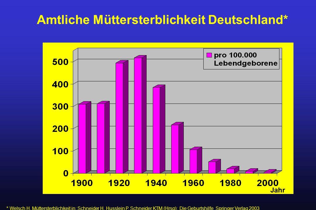 Amtliche Müttersterblichkeit Deutschland* Jahr * Welsch H, Müttersterblichkeit in: Schneider H, Husslein P, Schneider KTM (Hrsg): Die Geburtshilfe Spr