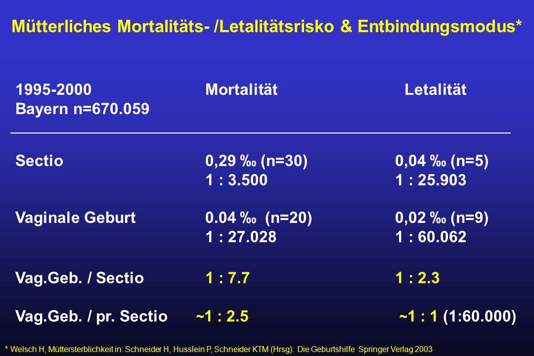 Mütterliches Mortalitäts- /Letalitätsrisko & Entbindungsmodus* * Welsch H, Müttersterblichkeit in: Schneider H, Husslein P, Schneider KTM (Hrsg): Die