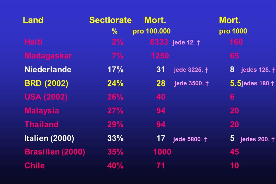 Haiti 2% 8333 jede 12. † 160 Madagaskar 7% 1250 65 Niederlande 17% 31 8 BRD (2002) 24% 28 5.5 USA (2002)26% 40 6 Malaysia27% 94 20 Thailand 29% 94 20