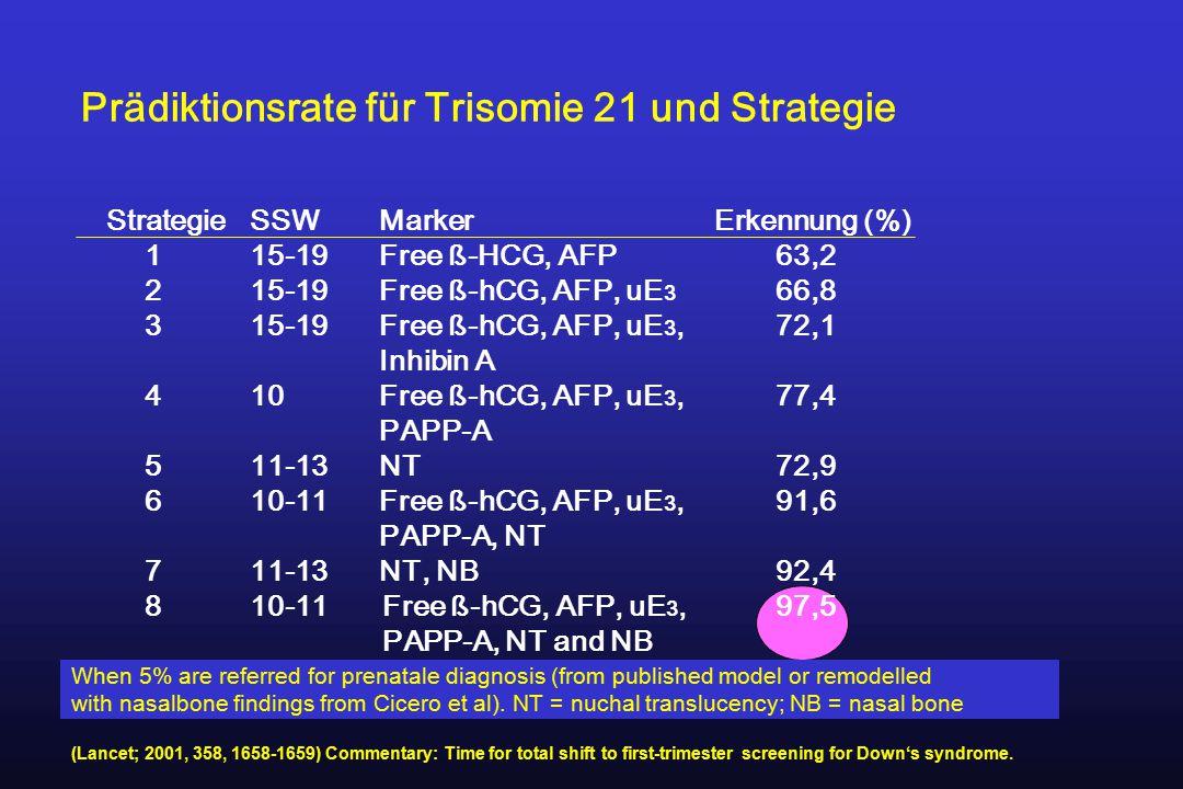 Prädiktionsrate für Trisomie 21 und Strategie StrategieSSW Marker Erkennung (%) 115-19 Free ß-HCG, AFP63,2 215-19 Free ß-hCG, AFP, uE 3 66,8 315-19 Fr