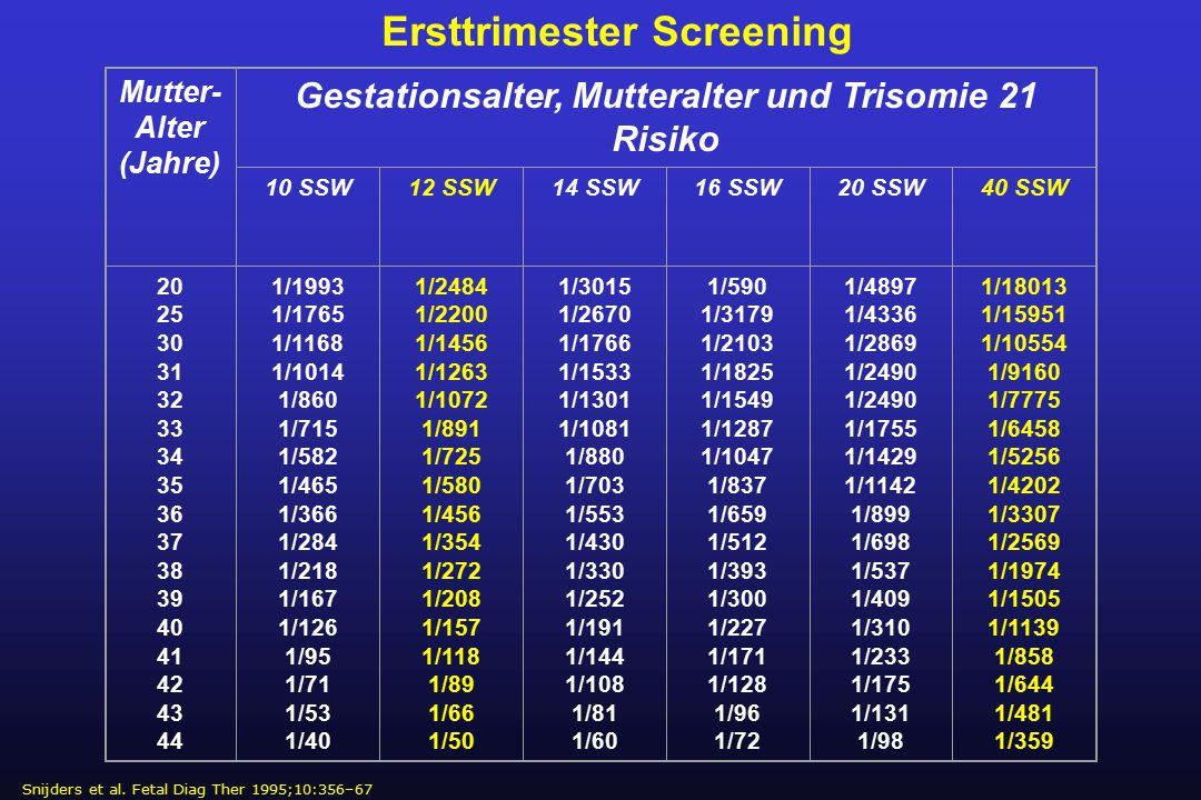 Risikogruppe <32 SSW und < 1500 g rund 1% der Geburten Hochrisikogruppe < 28 SSW < 1000 g rund 0,4% der Geburten
