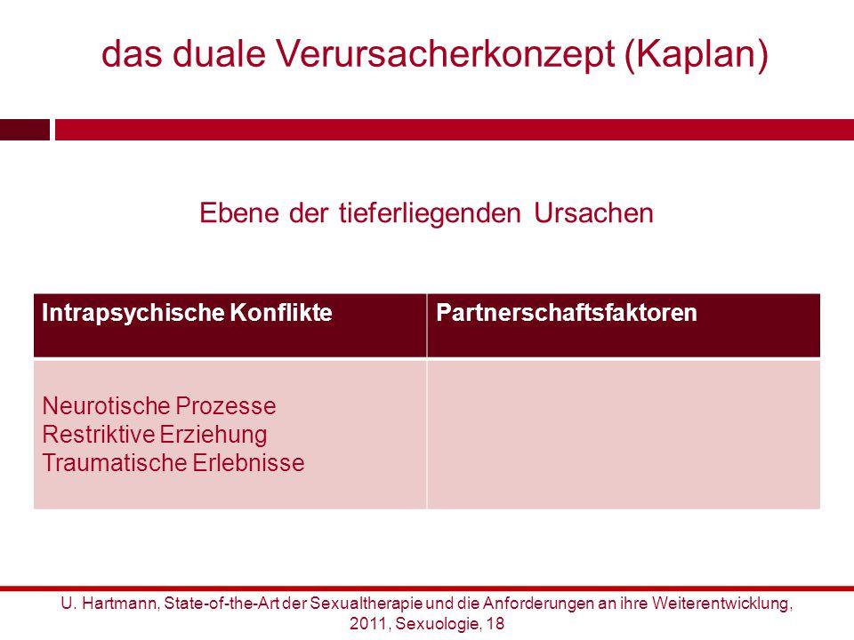 Ebene der tieferliegenden Ursachen Intrapsychische KonfliktePartnerschaftsfaktoren Neurotische Prozesse Restriktive Erziehung Traumatische Erlebnisse