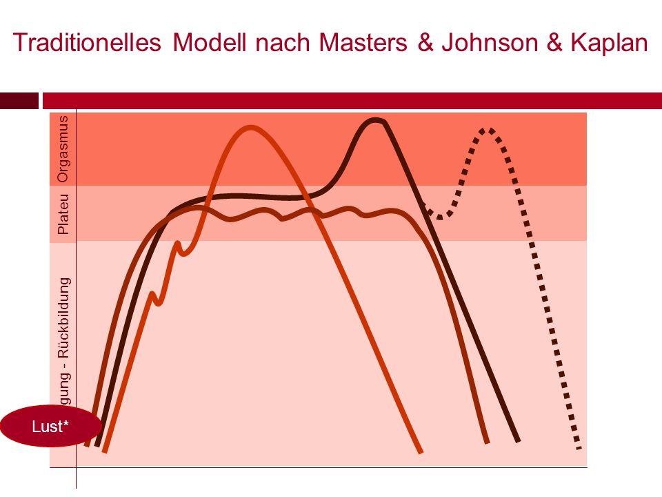 Traditionelles Modell nach Masters & Johnson & Kaplan Erregung - Rückbildung Orgasmus Plateu Lust*