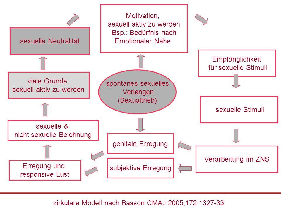 Motivation, sexuell aktiv zu werden Bsp.: Bedürfnis nach Emotionaler Nähe subjektive Erregung sexuelle & nicht sexuelle Belohnung viele Gründe sexuell