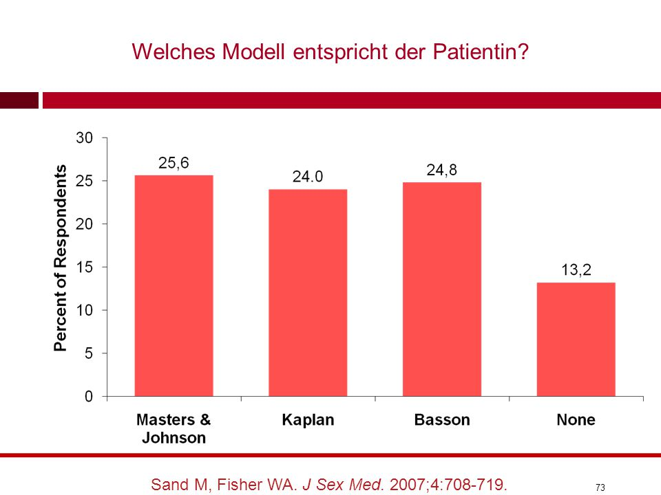 73 Sand M, Fisher WA. J Sex Med. 2007;4:708-719. Welches Modell entspricht der Patientin?