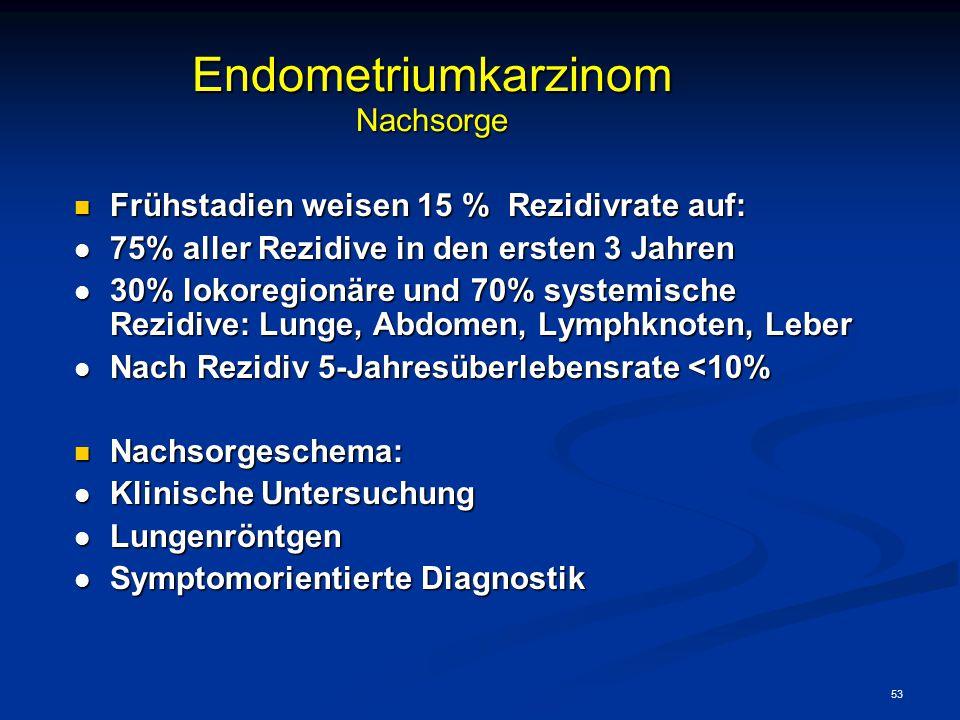 53 Endometriumkarzinom Nachsorge Frühstadien weisen 15 % Rezidivrate auf: Frühstadien weisen 15 % Rezidivrate auf: l 75% aller Rezidive in den ersten