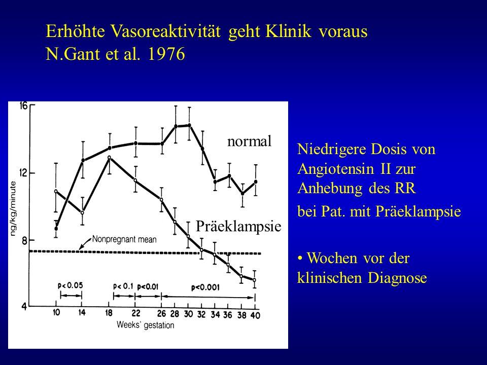 Niedrigere Dosis von Angiotensin II zur Anhebung des RR bei Pat. mit Präeklampsie Wochen vor der klinischen Diagnose Erhöhte Vasoreaktivität geht Klin