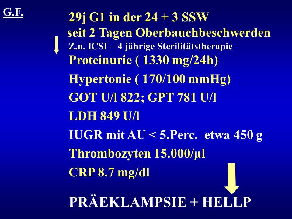 G.F. 29j G1 in der 24 + 3 SSW seit 2 Tagen Oberbauchbeschwerden Z.n. ICSI – 4 jährige Sterilitätstherapie Proteinurie ( 1330 mg/24h) Hypertonie ( 170/