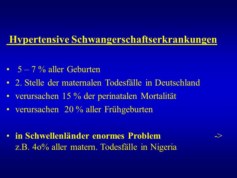 Hypertensive Schwangerschaftserkrankungen 5 – 7 % aller Geburten 2. Stelle der maternalen Todesfälle in Deutschland verursachen 15 % der perinatalen M