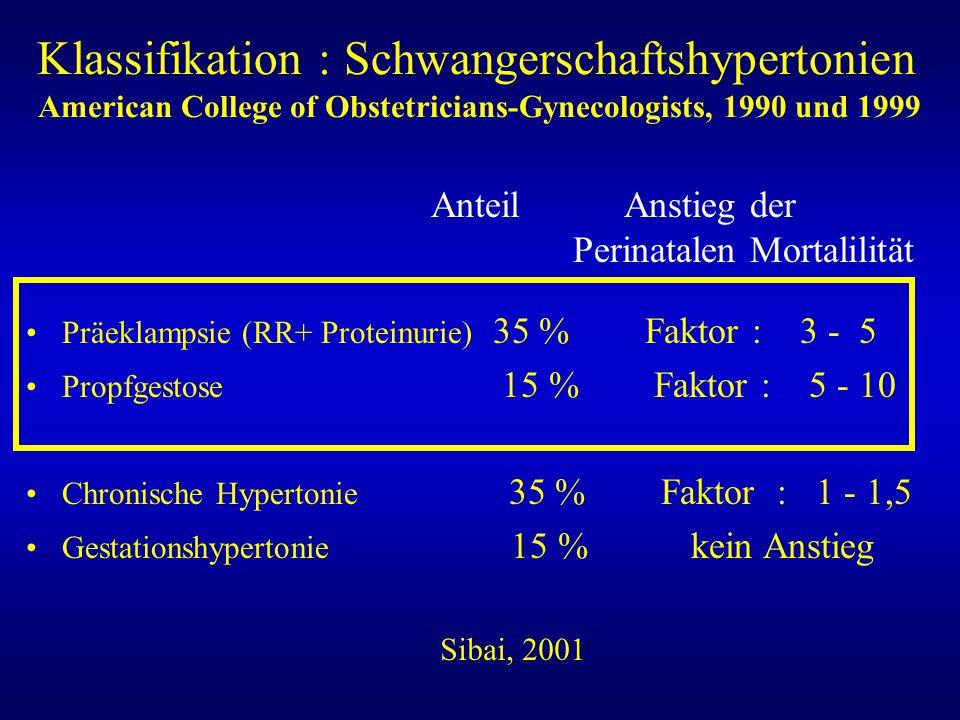 Klassifikation : Schwangerschaftshypertonien American College of Obstetricians-Gynecologists, 1990 und 1999 Präeklampsie (RR+ Proteinurie) 35 % Faktor