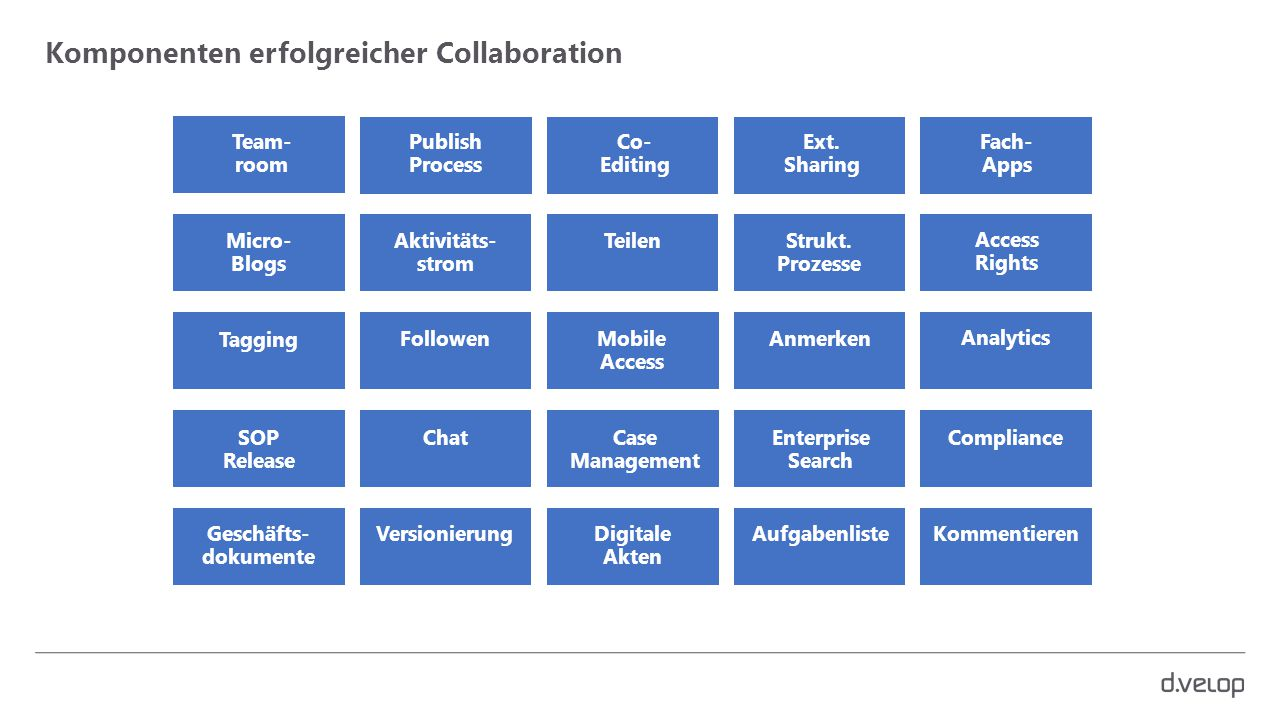 Komponenten erfolgreicher Collaboration Team- room Publish Process Co- Editing Ext. Sharing Fach- Apps Access Rights Strukt. Prozesse TeilenAktivitäts