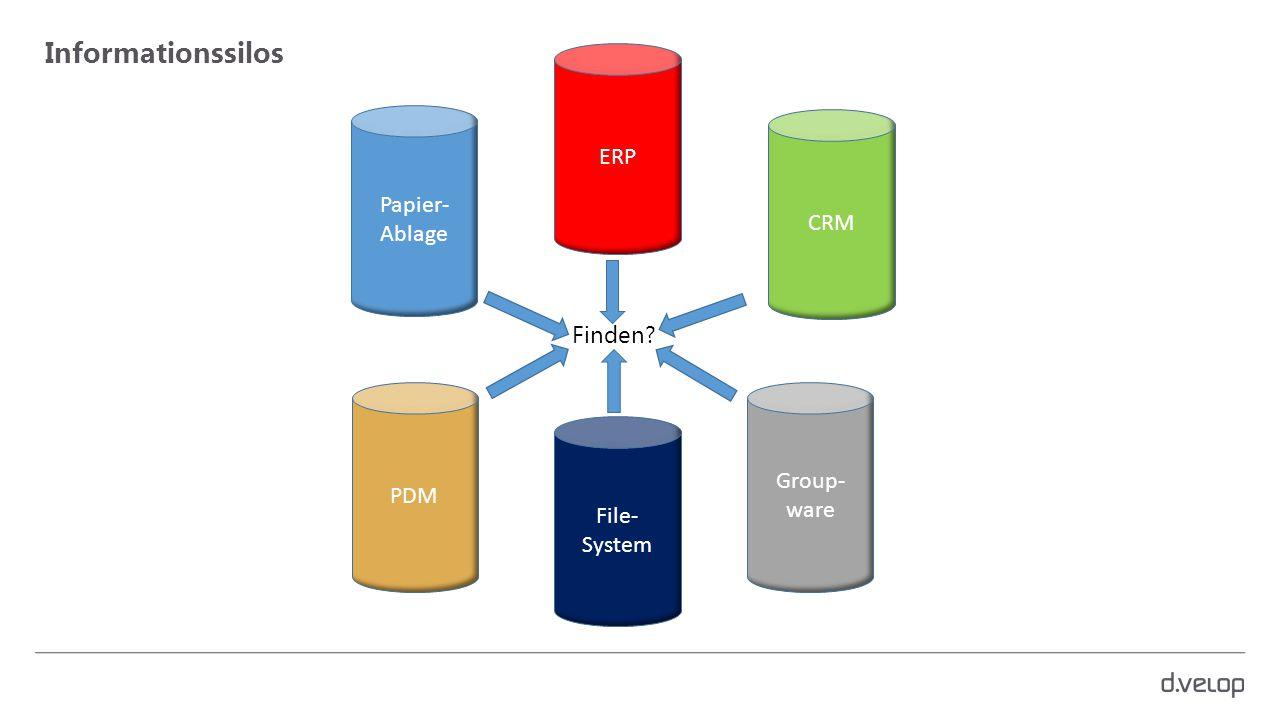Informationssilos Papier- Ablage CRM PDM File- System ERP Group- ware Finden?