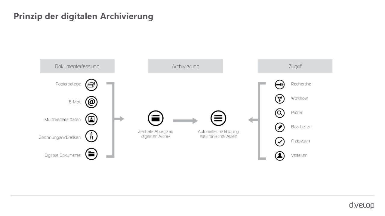 Prinzip der digitalen Archivierung