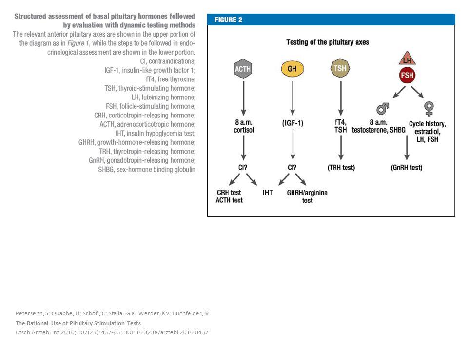 Petersenn, S; Quabbe, H; Schöfl, C; Stalla, G K; Werder, K v; Buchfelder, M The Rational Use of Pituitary Stimulation Tests Dtsch Arztebl Int 2010; 107(25): 437-43; DOI: 10.3238/arztebl.2010.0437