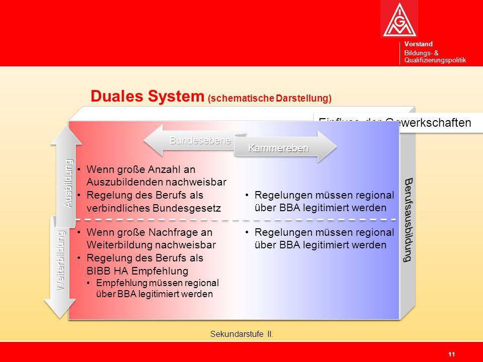 Vorstand Bildungs- & Qualifizierungspolitik Sekundarstufe II.