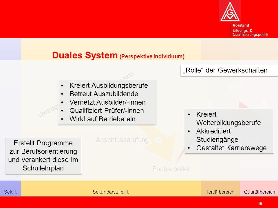 Vorstand Bildungs- & Qualifizierungspolitik QuartärbereichSekundarstufe II.Sek.
