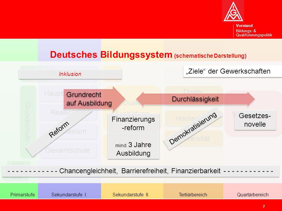 Vorstand Bildungs- & Qualifizierungspolitik 18 Vorstand Bildungs- und Qualifizierungs- politik
