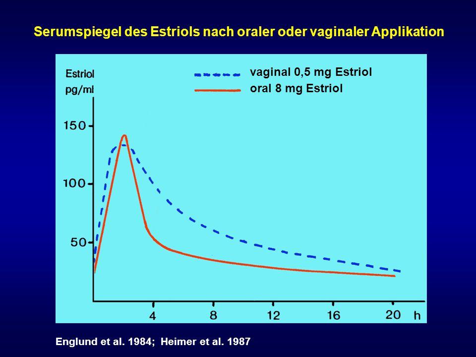 vaginal 0,5 mg Estriol oral 8 mg Estriol Serumspiegel des Estriols nach oraler oder vaginaler Applikation Englund et al. 1984; Heimer et al. 1987
