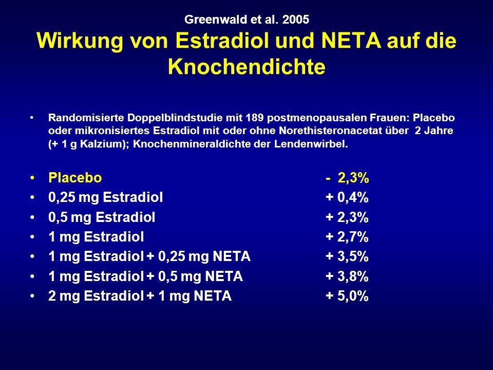 Greenwald et al. 2005 Wirkung von Estradiol und NETA auf die Knochendichte Randomisierte Doppelblindstudie mit 189 postmenopausalen Frauen: Placebo od