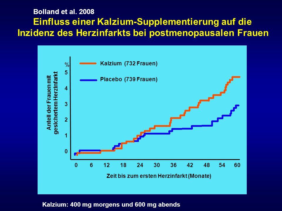 %543210%543210 0 6 12 18 24 30 36 42 48 54 60 Zeit bis zum ersten Herzinfarkt (Monate) Kalzium (732 Frauen) Placebo (739 Frauen) Anteil der Frauen mit