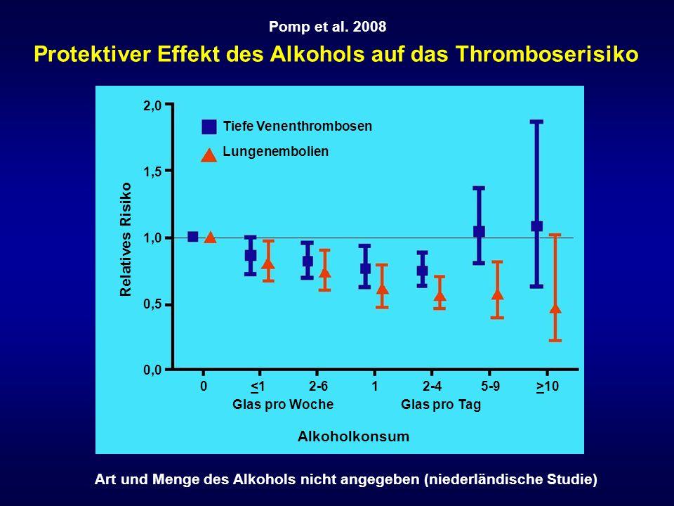 0 10 Glas pro Woche Glas pro Tag Pomp et al. 2008 Protektiver Effekt des Alkohols auf das Thromboserisiko 2,0 1,5 1,0 0,5 0,0 Relatives Risiko Alkohol