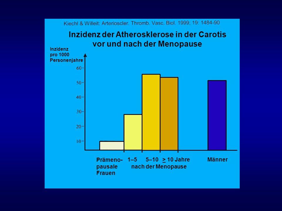 Inzidenz der Atherosklerose in der Carotis vor und nach der Menopause Inzidenz pro 1000 Personenjahre Prämeno- pausale Frauen 1–5 5–10 > 10 Jahre nach