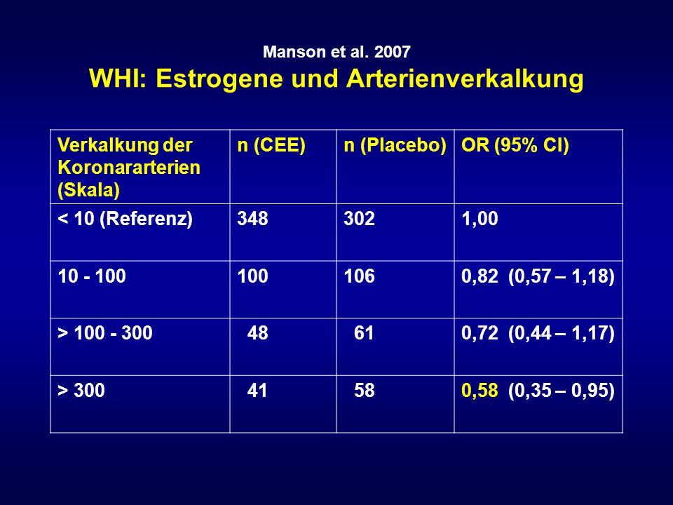 Manson et al. 2007 WHI: Estrogene und Arterienverkalkung Verkalkung der Koronararterien (Skala) n (CEE)n (Placebo)OR (95% CI) < 10 (Referenz)3483021,0