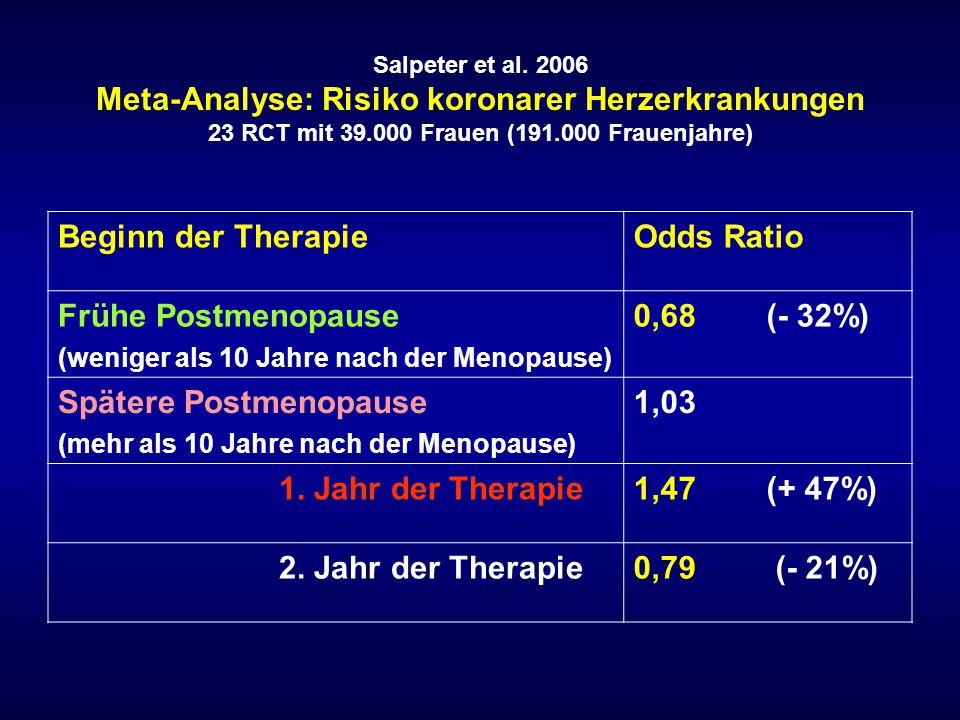 Salpeter et al. 2006 Meta-Analyse: Risiko koronarer Herzerkrankungen 23 RCT mit 39.000 Frauen (191.000 Frauenjahre) Beginn der TherapieOdds Ratio Früh