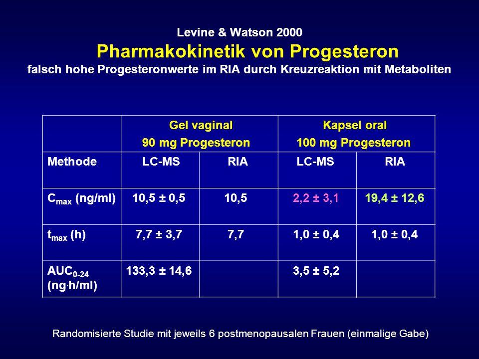 Levine & Watson 2000 Pharmakokinetik von Progesteron falsch hohe Progesteronwerte im RIA durch Kreuzreaktion mit Metaboliten Gel vaginal 90 mg Progest