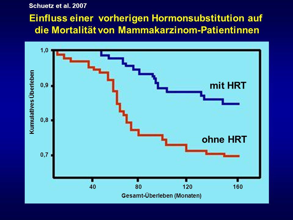 1,0 0,9 0,8 0,7 Kumulatives Überleben 40 80 120 160 Gesamt-Überleben (Monaten) mit HRT ohne HRT Einfluss einer vorherigen Hormonsubstitution auf die M