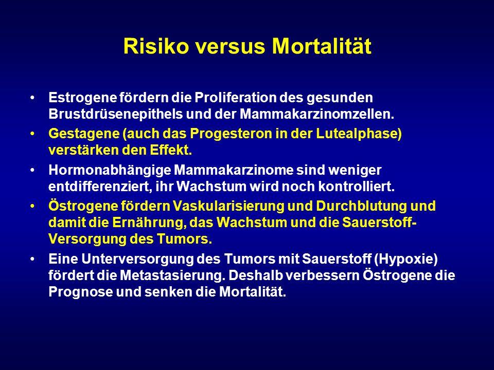 Risiko versus Mortalität Estrogene fördern die Proliferation des gesunden Brustdrüsenepithels und der Mammakarzinomzellen. Gestagene (auch das Progest