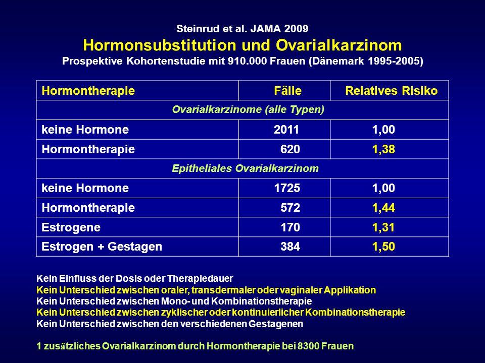 Steinrud et al. JAMA 2009 Hormonsubstitution und Ovarialkarzinom Prospektive Kohortenstudie mit 910.000 Frauen (Dänemark 1995-2005) Hormontherapie Fäl