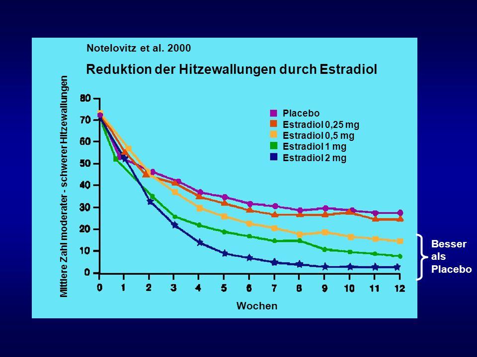 Mittlere Zahl moderater - schwerer Hitzewallungen Wochen Placebo Estradiol 0,25 mg Estradiol 0,5 mg Estradiol 1 mg Estradiol 2 mg Notelovitz et al. 20