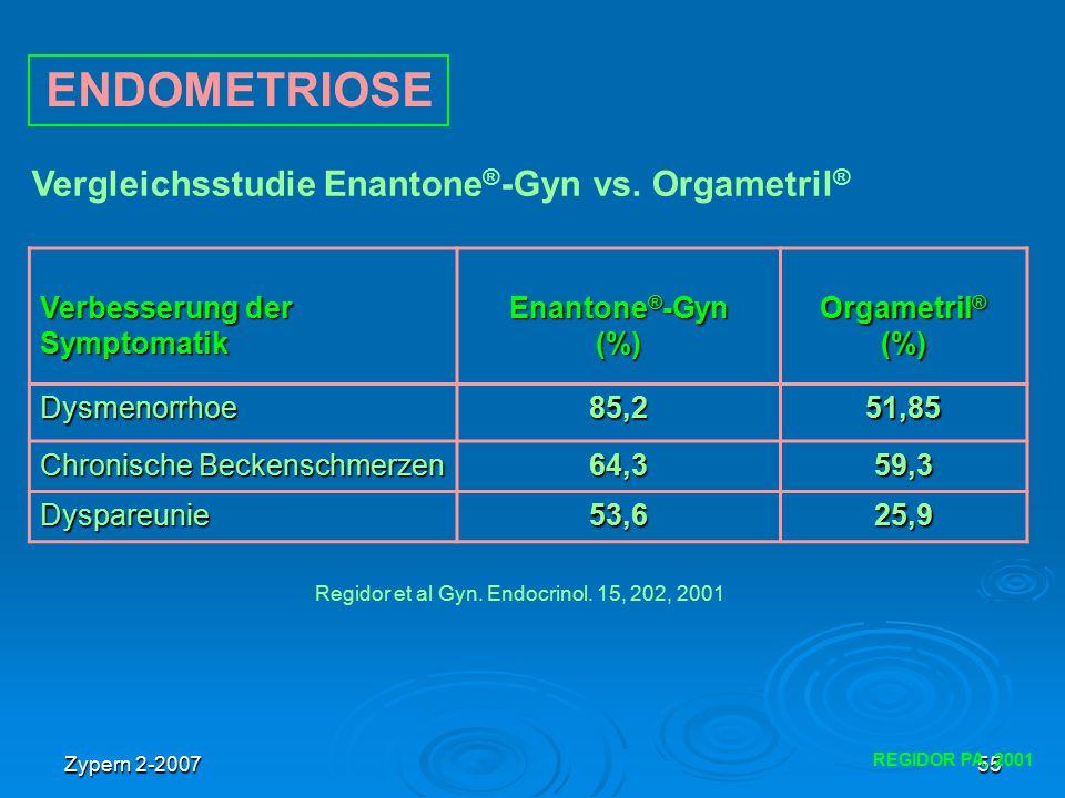 Zypern 2-200755 REGIDOR PA, 2001 Verbesserung der Symptomatik Enantone ® -Gyn (%) Orgametril ® (%) Dysmenorrhoe85,251,85 Chronische Beckenschmerzen 64