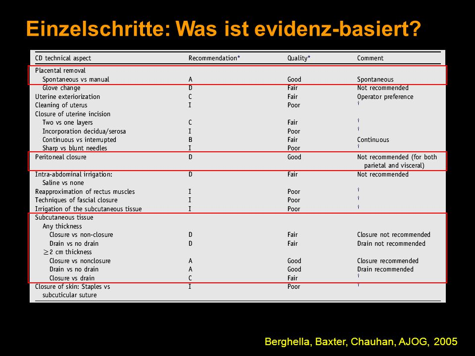 Einzelschritte: Was ist evidenz-basiert? Berghella, Baxter, Chauhan, AJOG, 2005