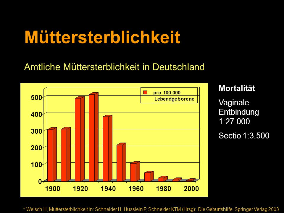 Müttersterblichkeit * Welsch H, Müttersterblichkeit in: Schneider H, Husslein P, Schneider KTM (Hrsg): Die Geburtshilfe Springer Verlag 2003 Amtliche