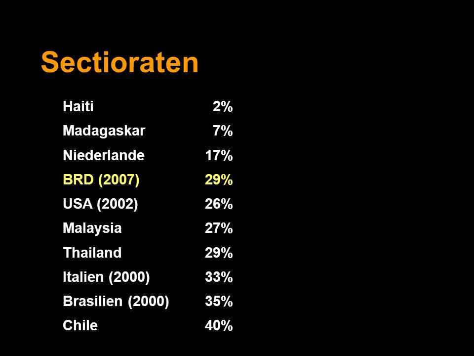 Sectioraten Haiti 2% Madagaskar 7% Niederlande17% BRD (2007) 29% USA (2002)26% Malaysia27% Thailand 29% Italien (2000)33% Brasilien (2000)35% Chile 40