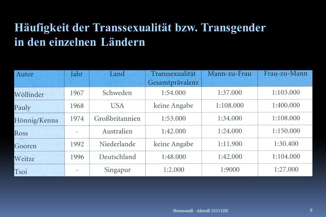 Häufigkeit der Transsexualität bzw. Transgender in den einzelnen Ländern 9 Hormonell - Aktuell 2011 GIS