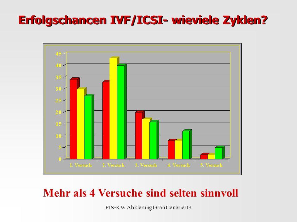 FIS-KW Abklärung Gran Canaria 08 Erfolgschancen IVF/ICSI- wieviele Zyklen.