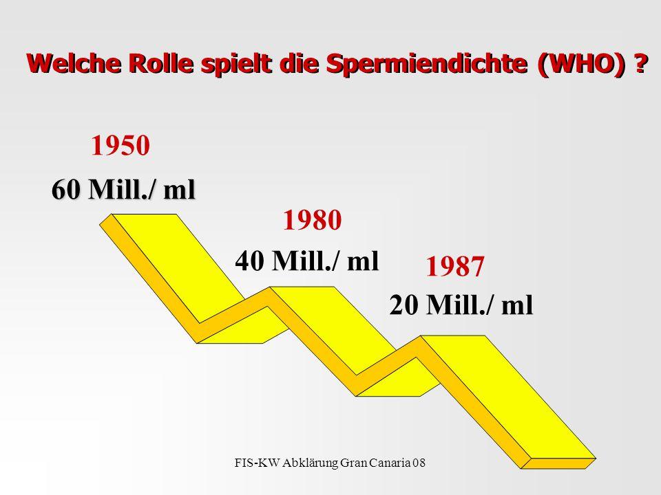FIS-KW Abklärung Gran Canaria 08 Welche Rolle spielt die Spermiendichte (WHO) .