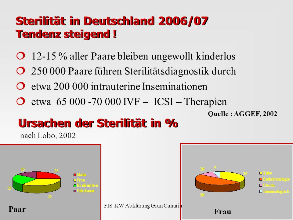 FIS-KW Abklärung Gran Canaria 08 Sterilität in Deutschland 2006/07 Tendenz steigend .