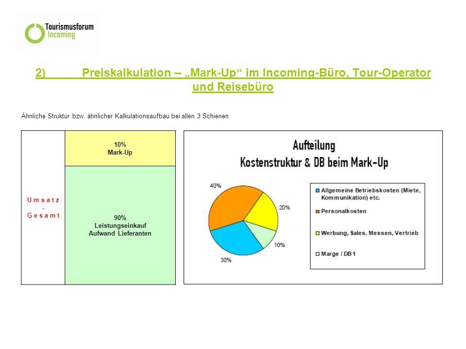 """2)Preiskalkulation – """"Mark-Up im Incoming-Büro, Tour-Operator und Reisebüro Ähnliche Struktur bzw."""