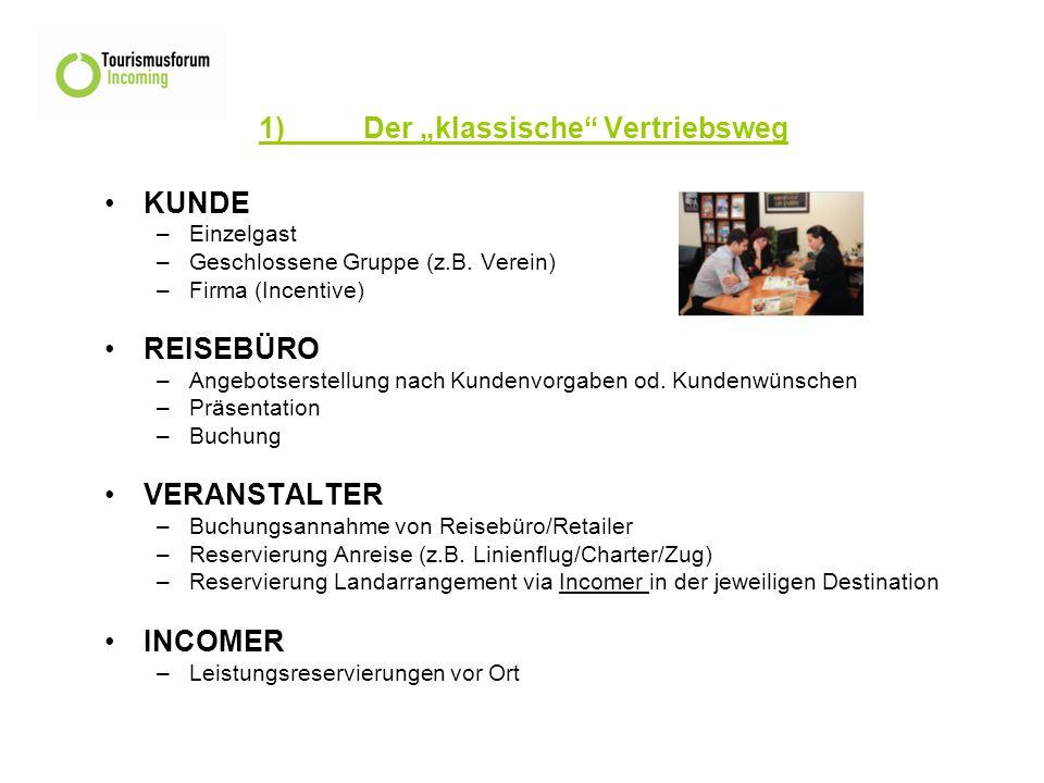 """1)Der """"klassische Vertriebsweg KUNDE –Einzelgast –Geschlossene Gruppe (z.B."""