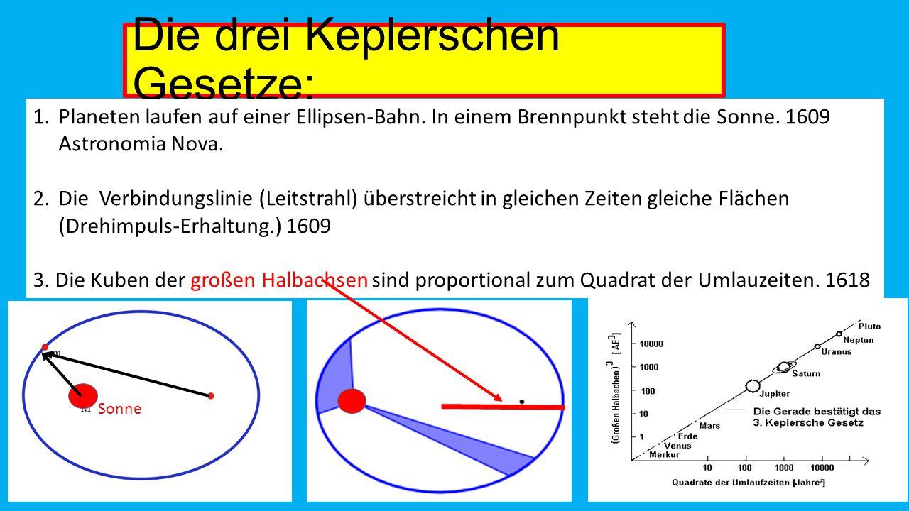 Die drei Keplerschen Gesetze: 1.Planeten laufen auf einer Ellipsen-Bahn.