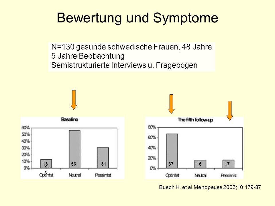 Bewertung und Symptome N=130 gesunde schwedische Frauen, 48 Jahre 5 Jahre Beobachtung Semistrukturierte Interviews u. Fragebögen Busch H. et al.Menopa